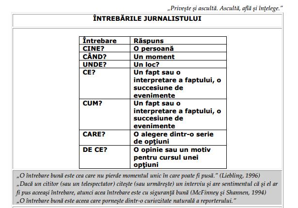Intrebarile jurnalistului.png